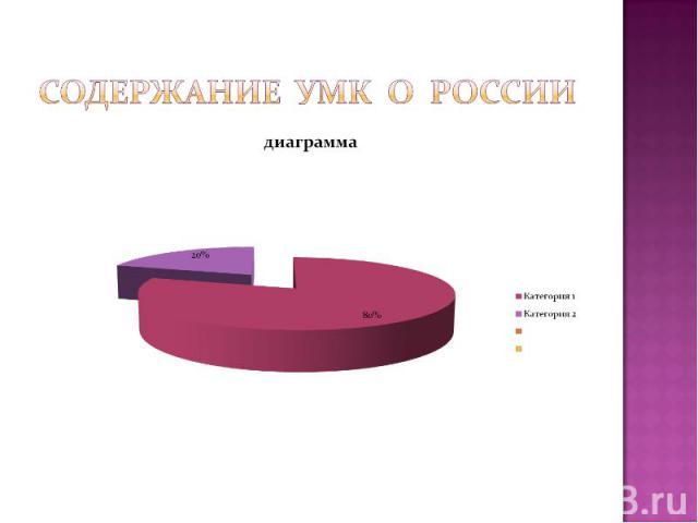 Содержание УМК о России