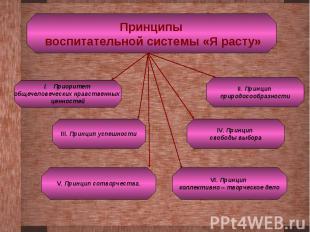 Принципы воспитательной системы «Я расту»