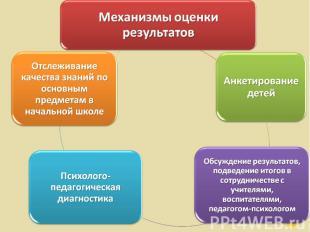 Механизмы оценки результатов