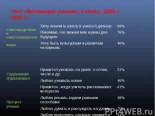 Тест «Мотивация учения», 4 класс, 2006 – 2007 гг.