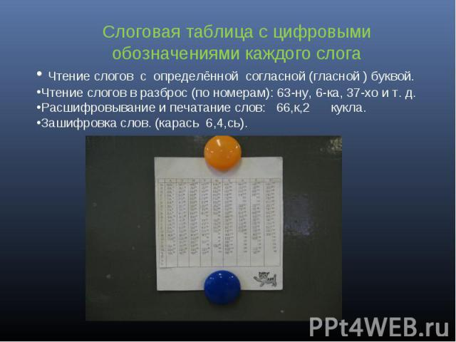 Слоговая таблица с цифровыми обозначениями каждого слога Чтение слогов с определённой согласной (гласной ) буквой.Чтение слогов в разброс (по номерам): 63-ну, 6-ка, 37-хо и т. д.Расшифровывание и печатание слов: 66,к,2 кукла.Зашифровка слов. (карась…