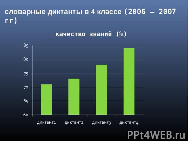 словарные диктанты в 4 классе (2006 – 2007 гг) качество знаний (%)