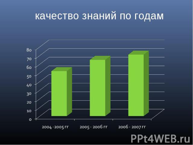 качество знаний по годам