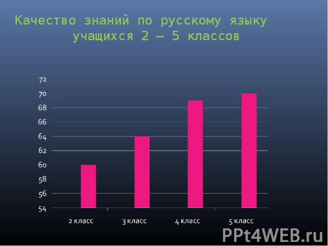 Качество знаний по русскому языку учащихся 2 – 5 классов
