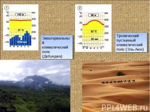 Экваториальныйклиматический пояс (Дебунджа)Тропический пустынныйклиматический по
