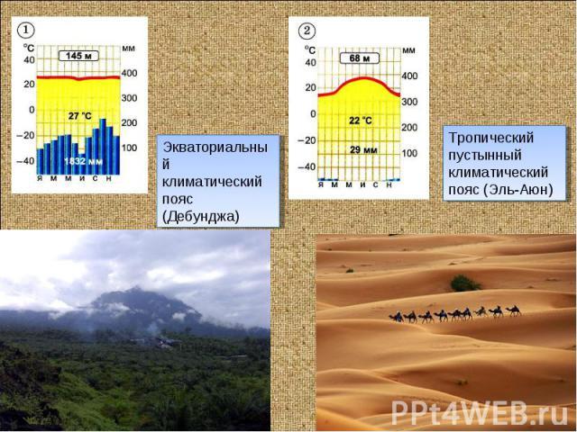 Экваториальныйклиматический пояс (Дебунджа)Тропический пустынныйклиматический пояс (Эль-Аюн)