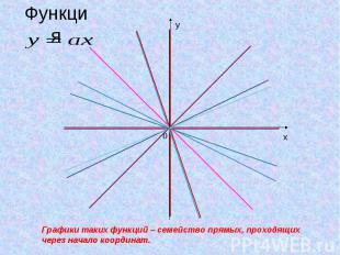 ФункцияГрафики таких функций – семейство прямых, проходящих через начало координ
