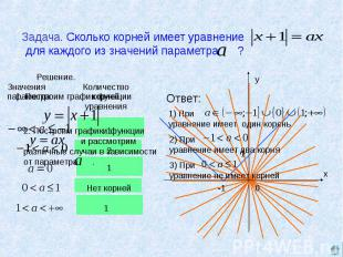 Задача. Сколько корней имеет уравнение для каждого из значений параметра ?