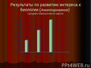 Результаты по развитию интереса к биологии (Анкетирование) Средние показатели по