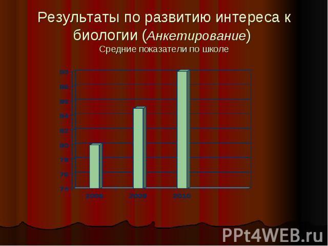 Результаты по развитию интереса к биологии (Анкетирование) Средние показатели по школе