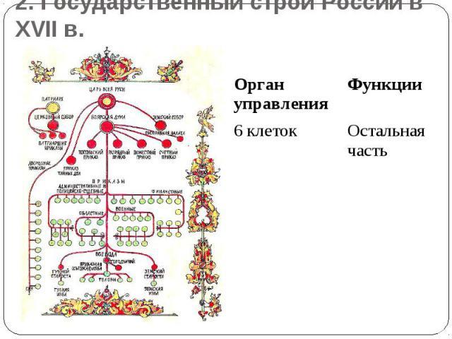 2. Государственный строй России в XVII в.