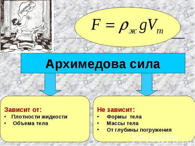 Архимедова силаЗависит от:Плотности жидкости Объема телаНе зависит:Формы телаМассы телаОт глубины погружения