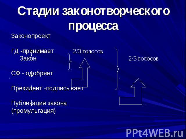 Стадии законотворческого процессаЗаконопроектГД -принимает ЗаконСФ - одобряетПрезидент -подписываетПубликация закона(промульгация)