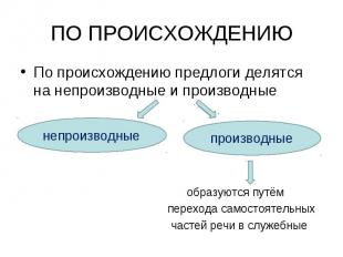 ПО ПРОИСХОЖДЕНИЮПо происхождению предлоги делятся на непроизводные и производные