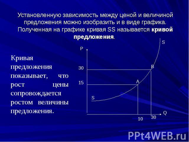 Установленную зависимость между ценой и величиной предложения можно изобразить и в виде графика. Полученная на графике кривая SS называется кривой предложения. Кривая предложения показывает, что рост цены сопровождается ростом величины предложения.