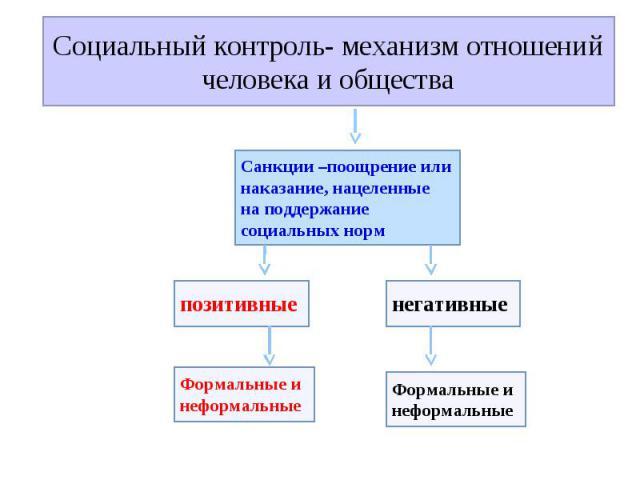 Социальный контроль- механизм отношений человека и обществаСанкции –поощрение или наказание, нацеленные на поддержание социальных норм