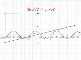 cos x = 0,2x