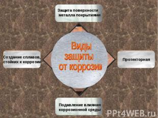 Виды защиты от коррозии