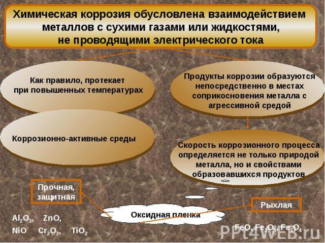 Химическая коррозия обусловлена взаимодействием металлов с сухими газами или жидкостями,не проводящими электрического тока