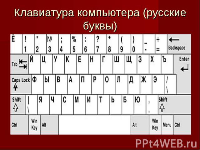 Клавиатура компьютера (русские буквы)