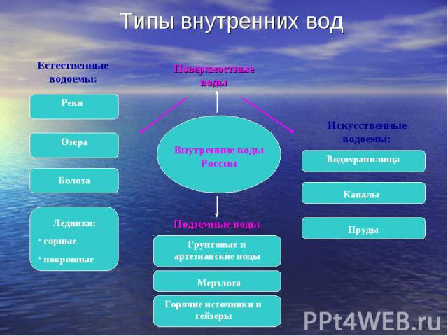 Типы внутренних вод