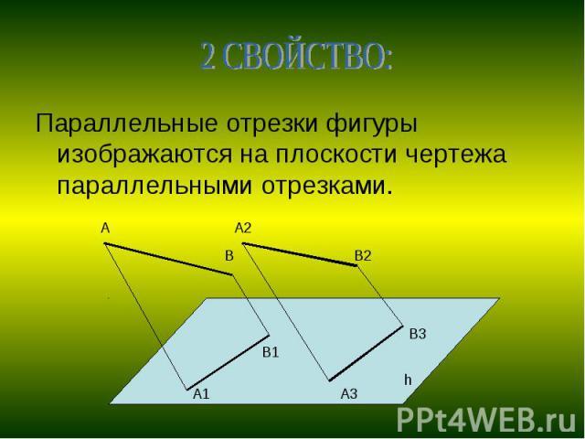 2 СВОЙСТВО:Параллельные отрезки фигуры изображаются на плоскости чертежа параллельными отрезками.