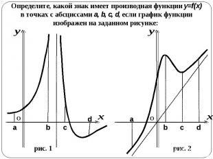Определите, какой знак имеет производная функции y=f(x) в точках с абсциссами a,