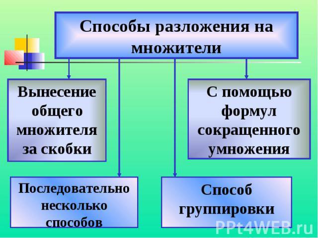 Способы разложения на множители
