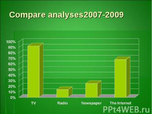 Compare analyses2007-2009