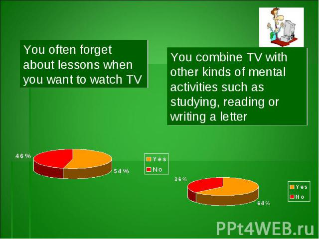 You often forget about lessons when you want to watch TVYou combine TV with other kinds of mental activities such as studying, reading or writing a letter