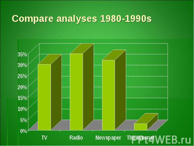 Compare analyses 1980-1990s