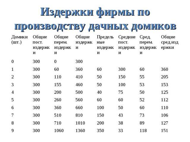 Издержки фирмы по производству дачных домиков