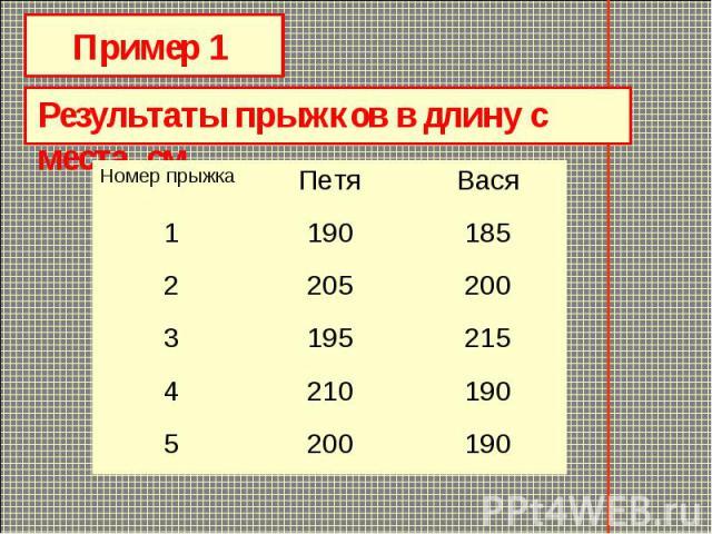 Пример 1 Результаты прыжков в длину с места, см