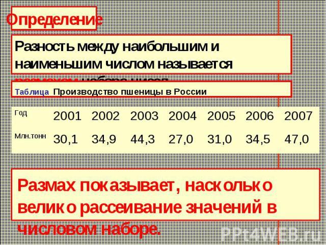 ОпределениеРазность между наибольшим и наименьшим числом называется размахом набора чисел.Таблица Производство пшеницы в России Размах показывает, насколько велико рассеивание значений в числовом наборе.