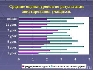 Средние оценки уроков по результатам анкетирования учащихся.