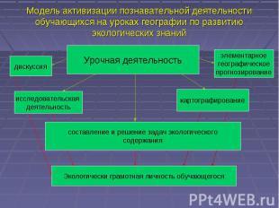 Модель активизации познавательной деятельности обучающихся на уроках географии п