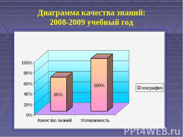 Диаграмма качества знаний:2008-2009 учебный год