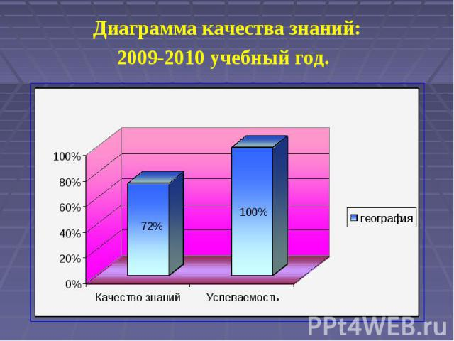Диаграмма качества знаний:2009-2010 учебный год.