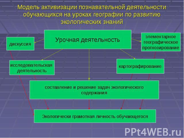 Модель активизации познавательной деятельности обучающихся на уроках географии по развитию экологических знанийУрочная деятельность