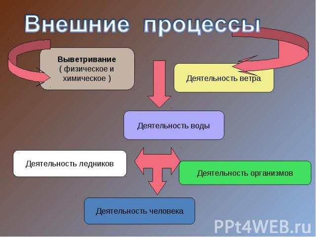 Внешние процессы