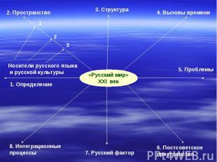 «Русский мир»XXI век