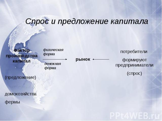 Спрос и предложение капиталаФактор производства капитал(предложение)домохозяйствафермыпотребители формируют предприниматели(спрос)