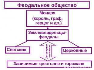 Феодальное обществоМонарх(король, граф, герцог и др.)