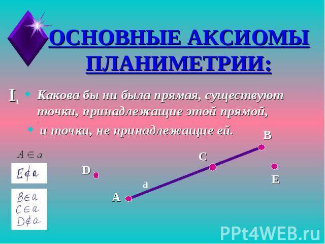 ОСНОВНЫЕ АКСИОМЫ ПЛАНИМЕТРИИ:Какова бы ни была прямая, существуют точки, принадлежащие этой прямой, и точки, не принадлежащие ей.