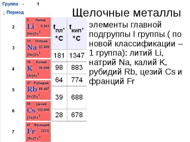 нашей статьи к каким семействам элементов относятся металлы главных подгрупп отметить