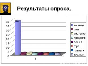 Результаты опроса.
