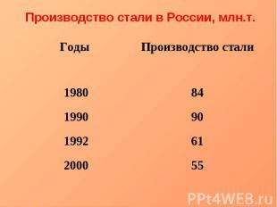 Производство стали в России, млн.т.