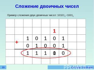 Сложение двоичных чиселПример сложения двух двоичных чисел: 101012+10012