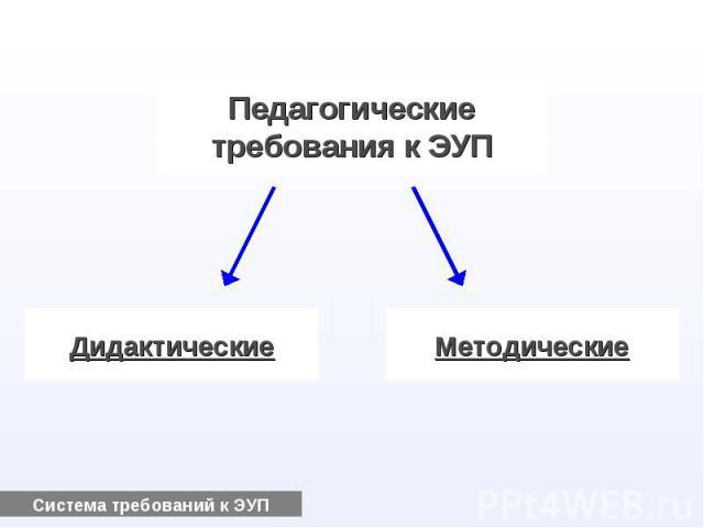 Педагогическиетребования к ЭУПДидактическиеМетодические