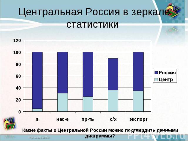 Центральная Россия в зеркале статистики Какие факты о Центральной России можно подтвердить данными диаграммы?